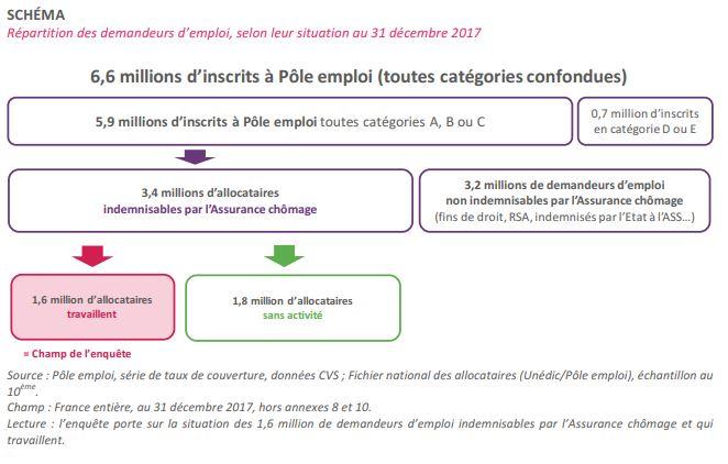 1 7 Millions De Personnes Cumulent Allocation De Chomage Et Salaire
